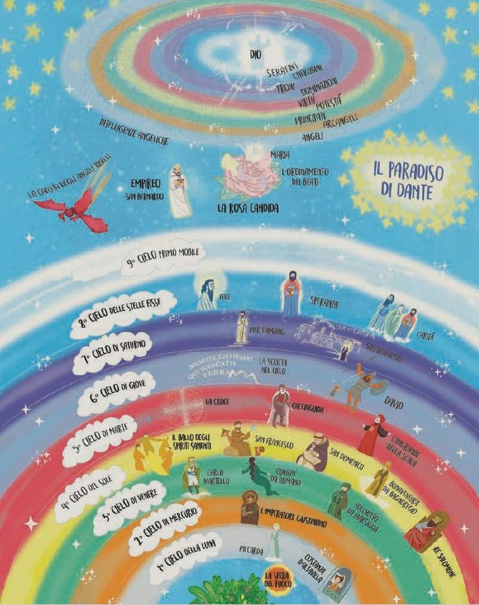 Mappa del paradiso di Dante - La Divina Commedia